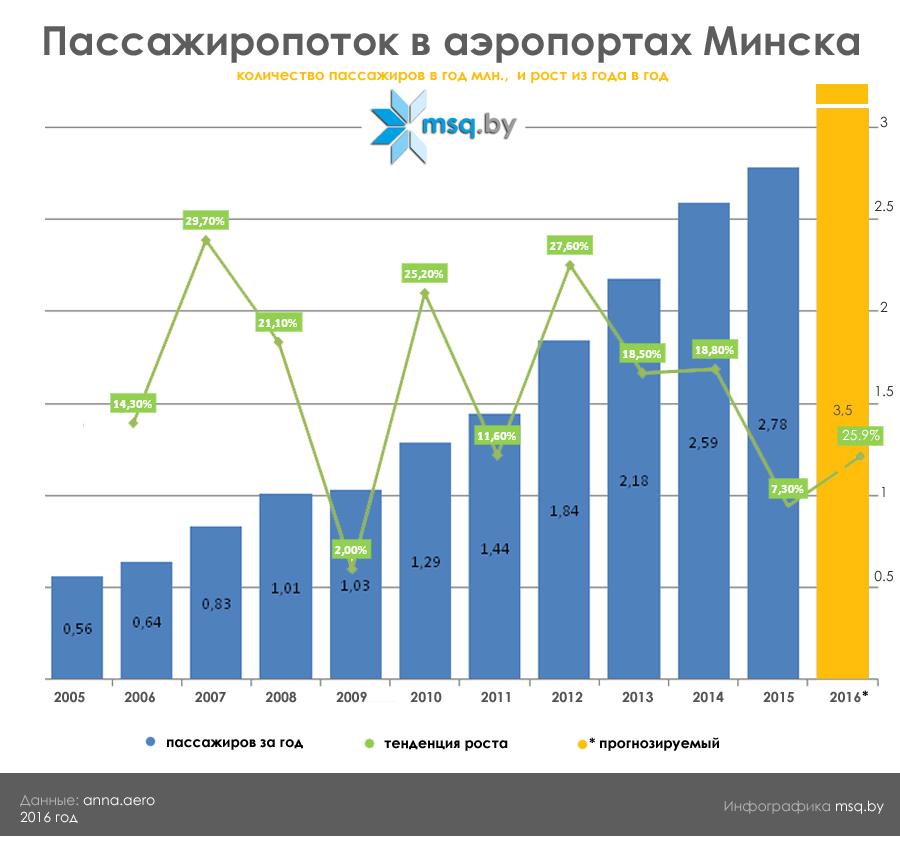 Пассажиропоток в аэропортах Минска - инфографика