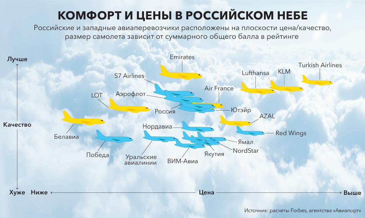 Рейтинг авиаперевозчиков Forbes: Белавиа неожиданно стала второй, опередив Lufthansa и Turkish Airlines